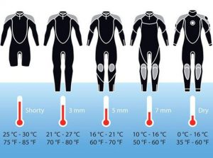 Different Thickness of Wetsuits